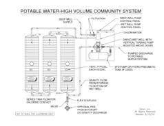 Potable Water - High Volume Community System